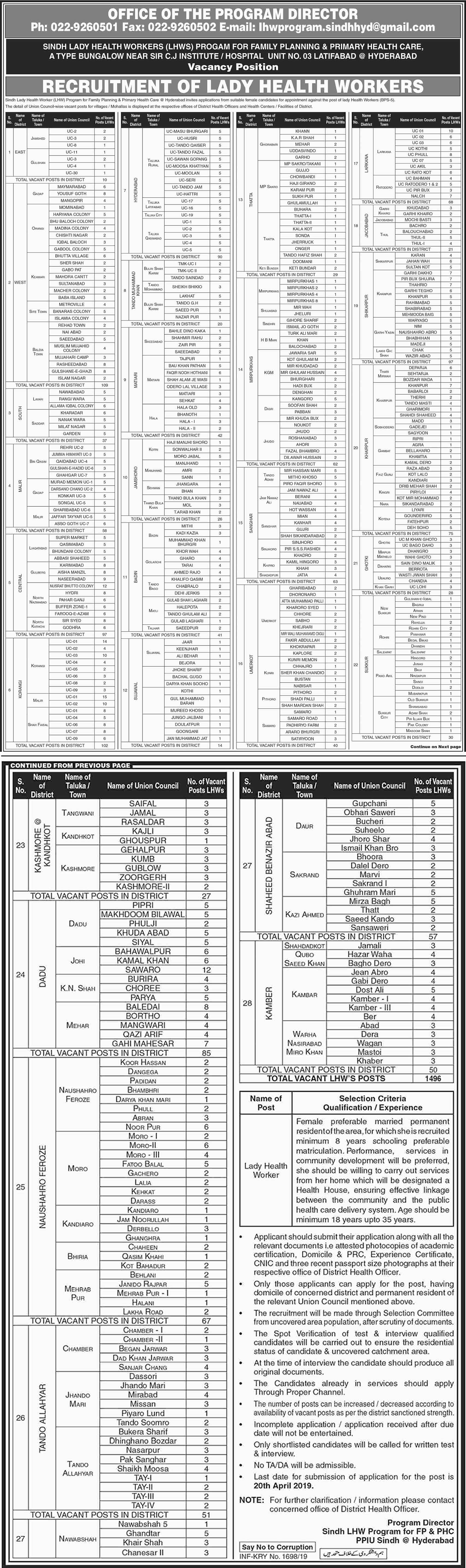 Find all Health Care Department jobs  Govt Jobs in Sindh 2019